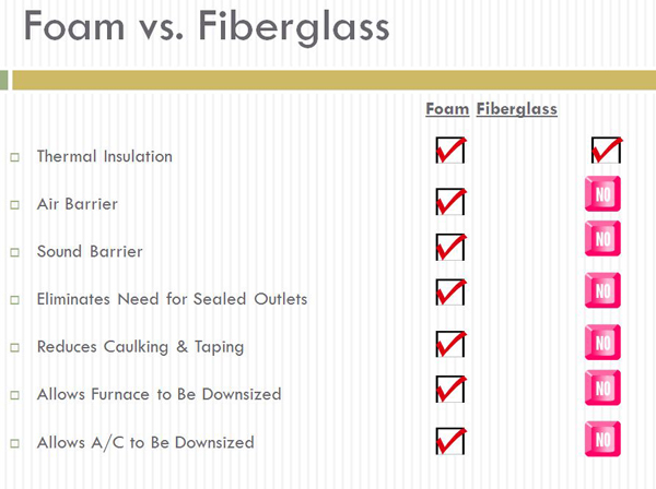 Foam vs fiberglass insulation absolute spray foam for Rockwool vs fiberglass